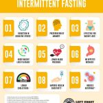keto diet intermittent fasting plan